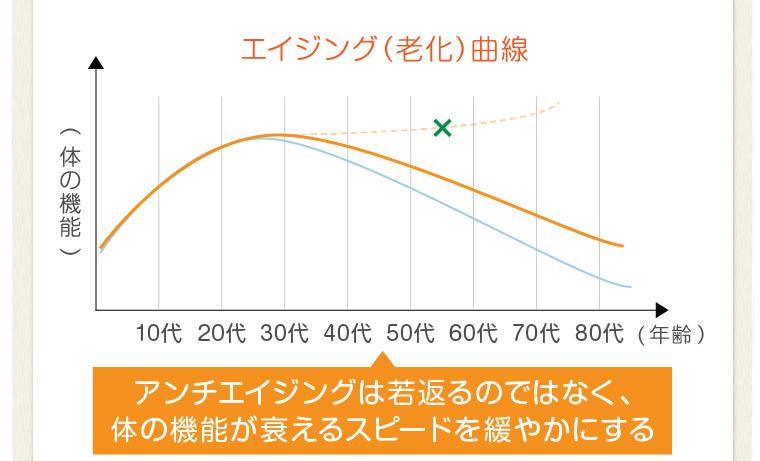 エイジング(老化)曲線